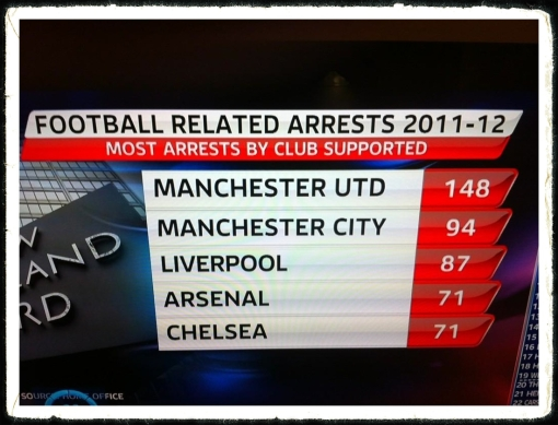 Premier League Fan Arrests League Table