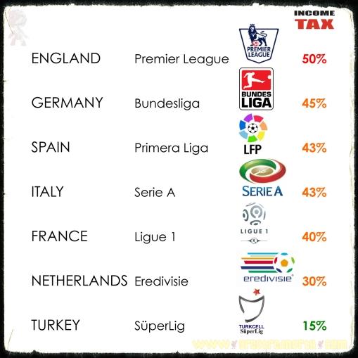 European Football Income Tax Comparison