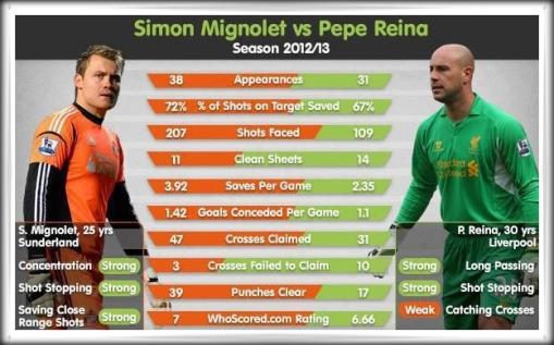 Simon Mignolet Pepe Reina Stats 2012  2013