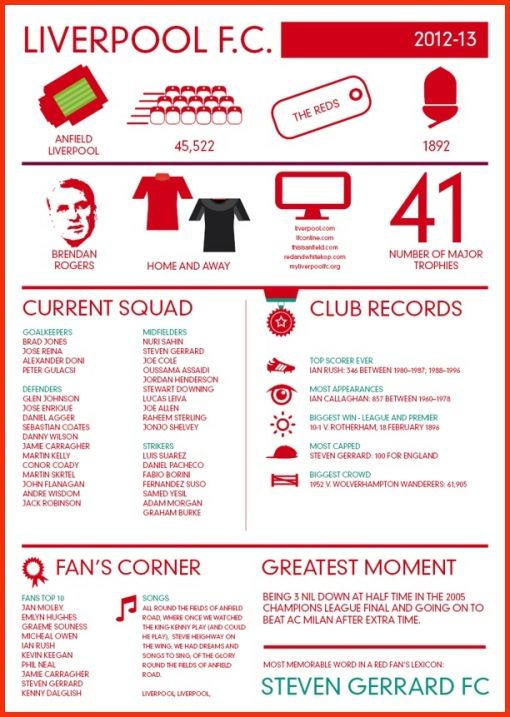 LFC 2012-2013 Infographic Peter Scarks Design