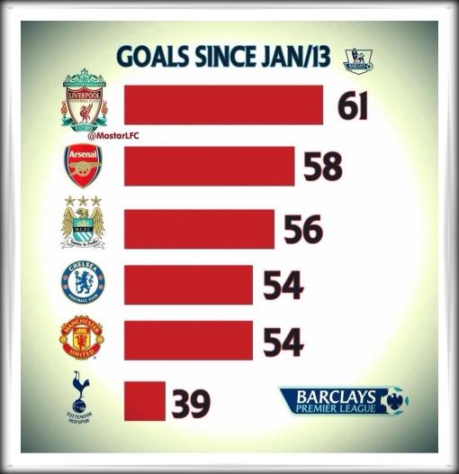 Liverpool FC goals 2013 top