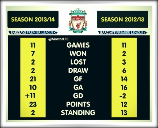 Liverpool FC 2012 2013 compared v. vs. 2013 2014 season stats comparison