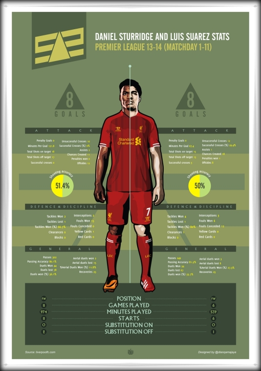 SAS Liverpool FC Suarez Sturridge 11 games in 2013 infographic
