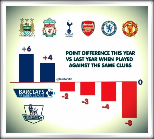 Liverpool game by game comparison 2012 2013