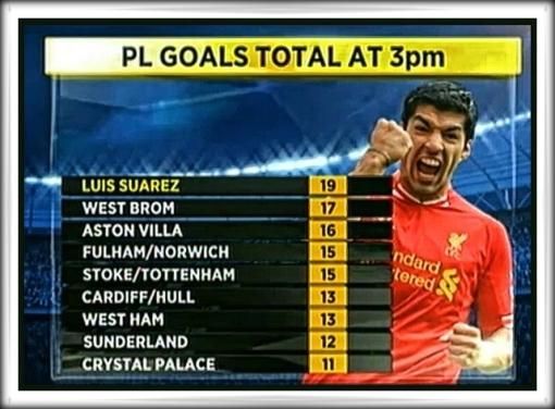 Luis Suarez 19 Goals chart Premier League
