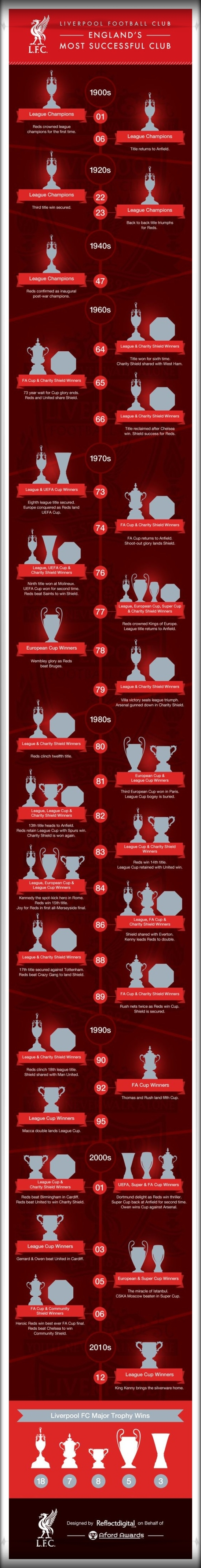 Liverpool FC Most Successful Team In England Britain