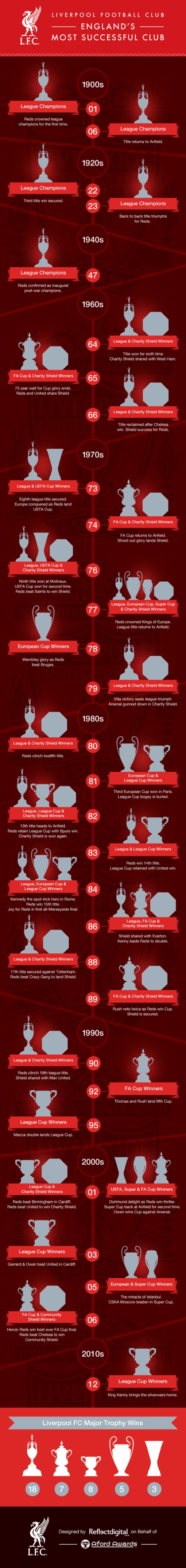 The History of Liverpool Football Trophies Infographic