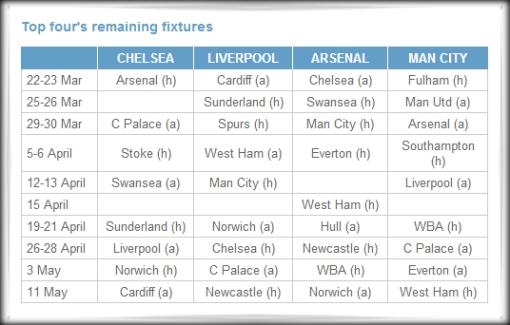 Remaining Fixtures 2014 2015 Premier League